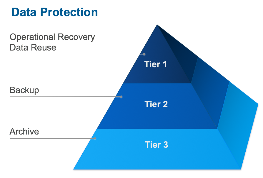 Figure 2 - Modes of Data Protection / Recovery
