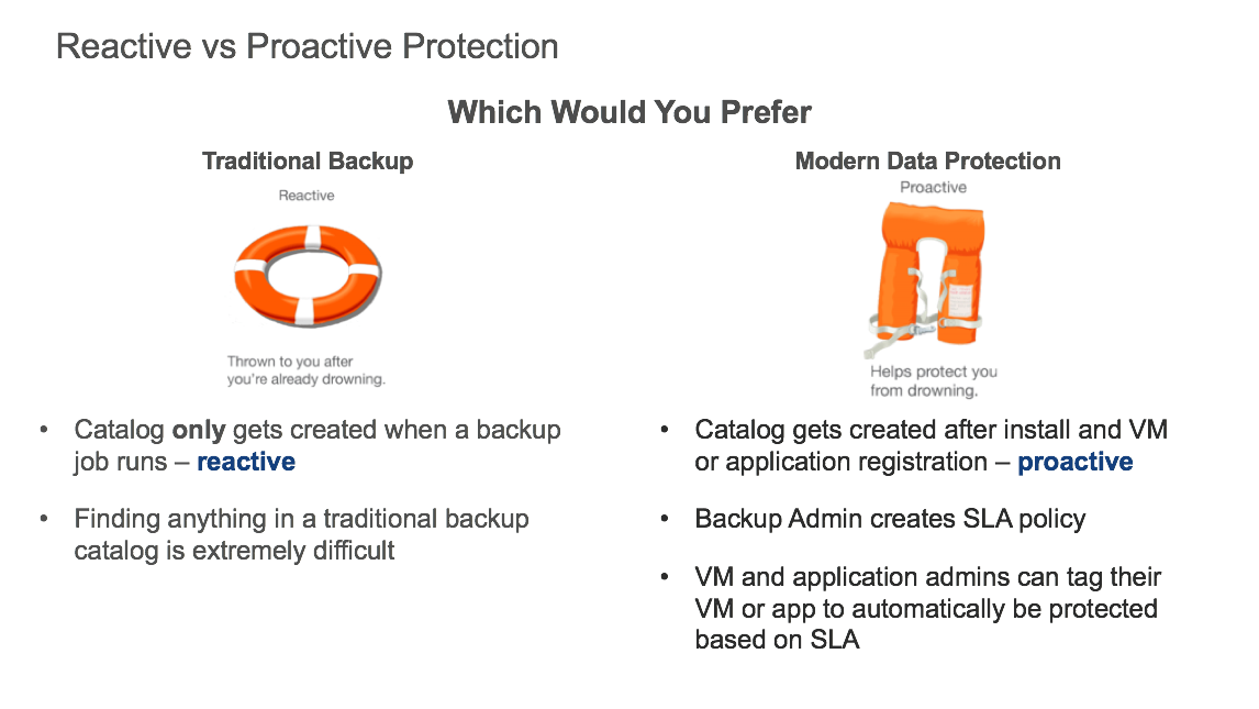 The Proactive Backup Catalog